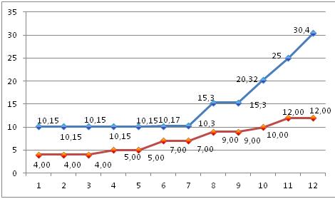 График по времени работы пресс калибров